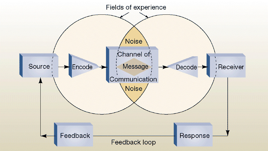 collection process of communication diagram pictures   diagramsprocess communication and the transformation of communication